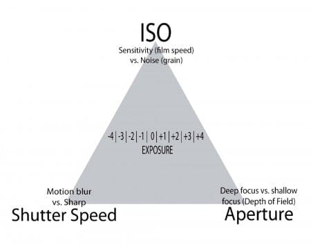Basic Photography: Exposure Triangle
