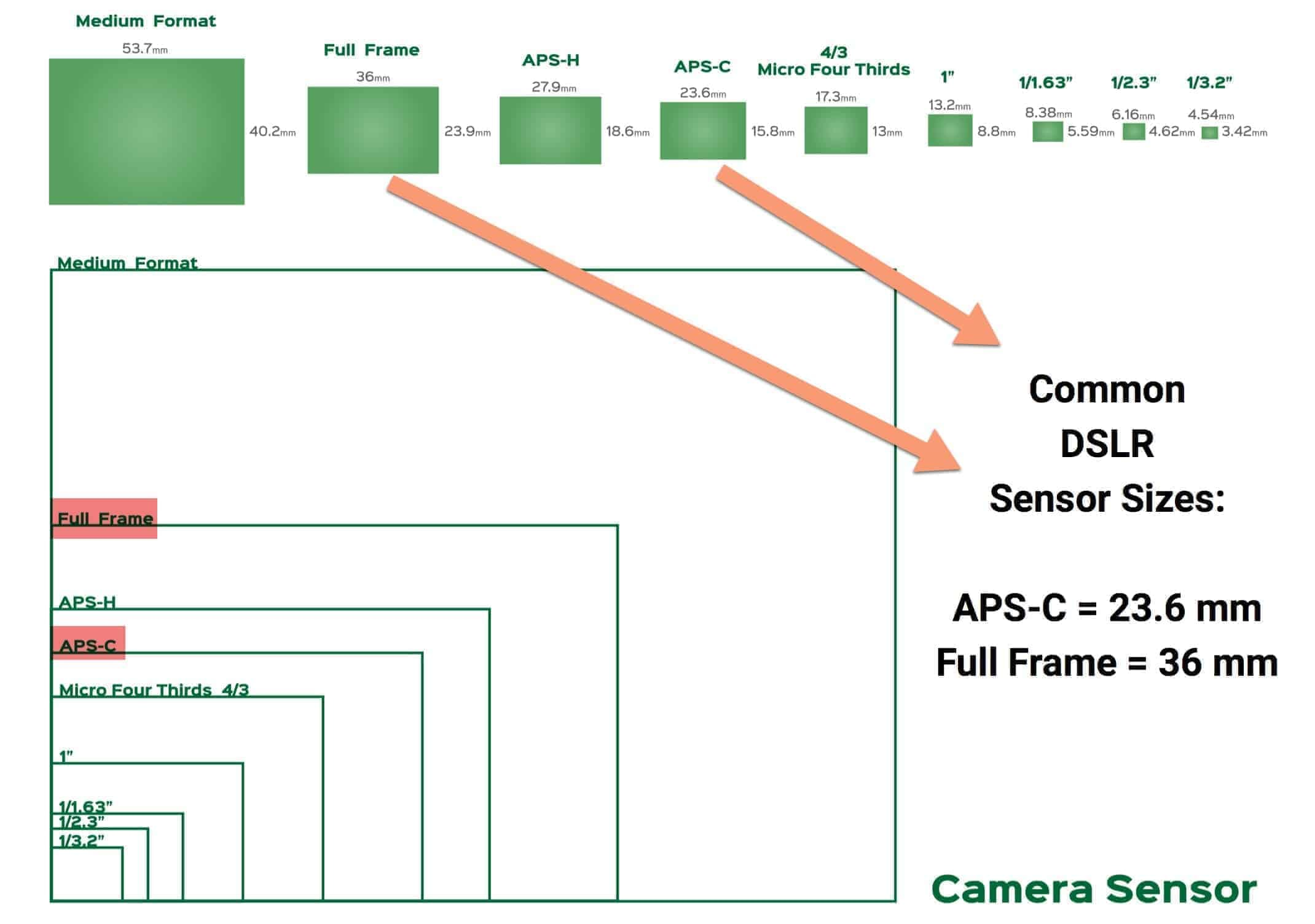Camera Sensor Sizes highlighting the Best Seller DSLR Sensor Sizes.