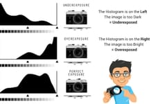 Explanation of the Histogram (Underexposed vs. Overexposed)