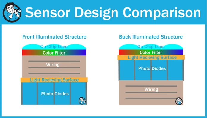 Comparison of 1. standard sensor structure and 2. back-illuminated structure
