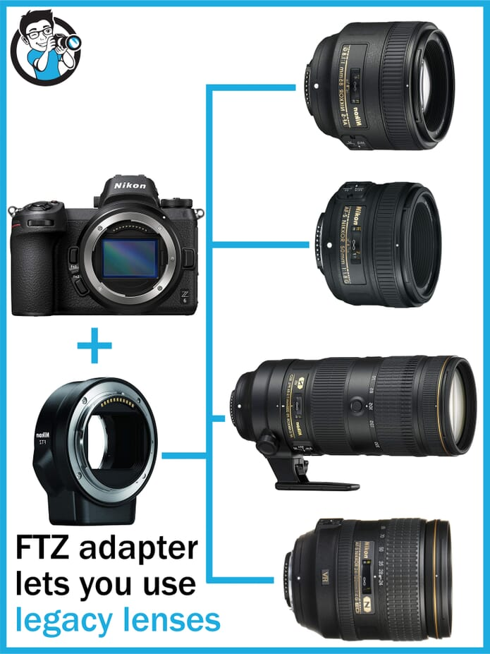 FTZ Adapter and use of Legacy Lenses