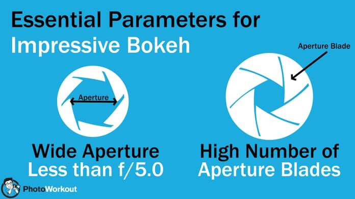 Bokeh Parameters