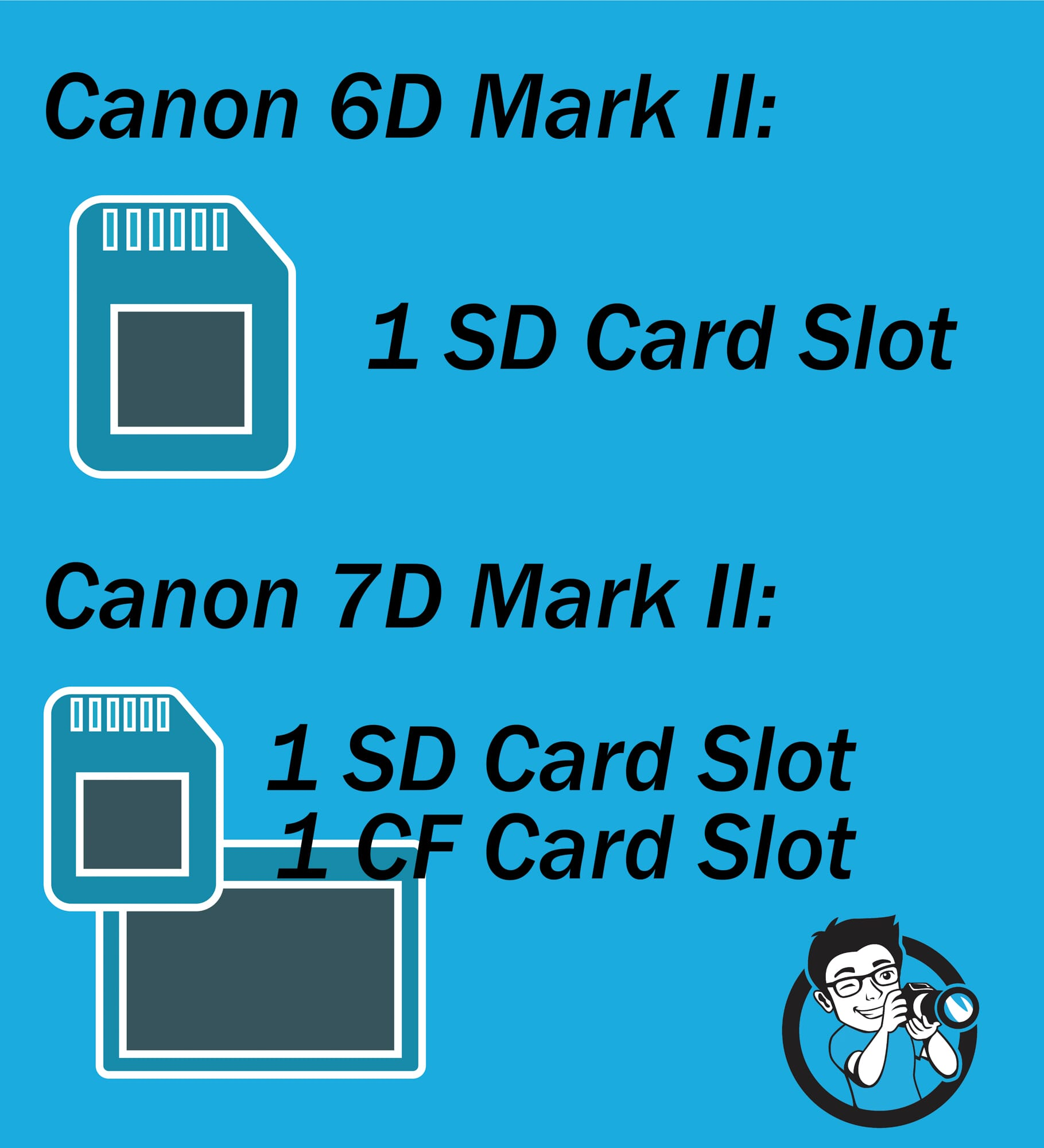 Canon 6D vs 7D card slots comparison