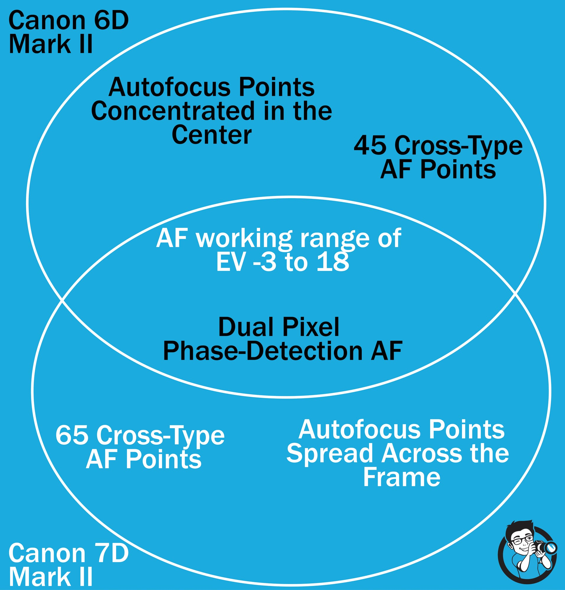Venn of features Canon 6D vs 7D
