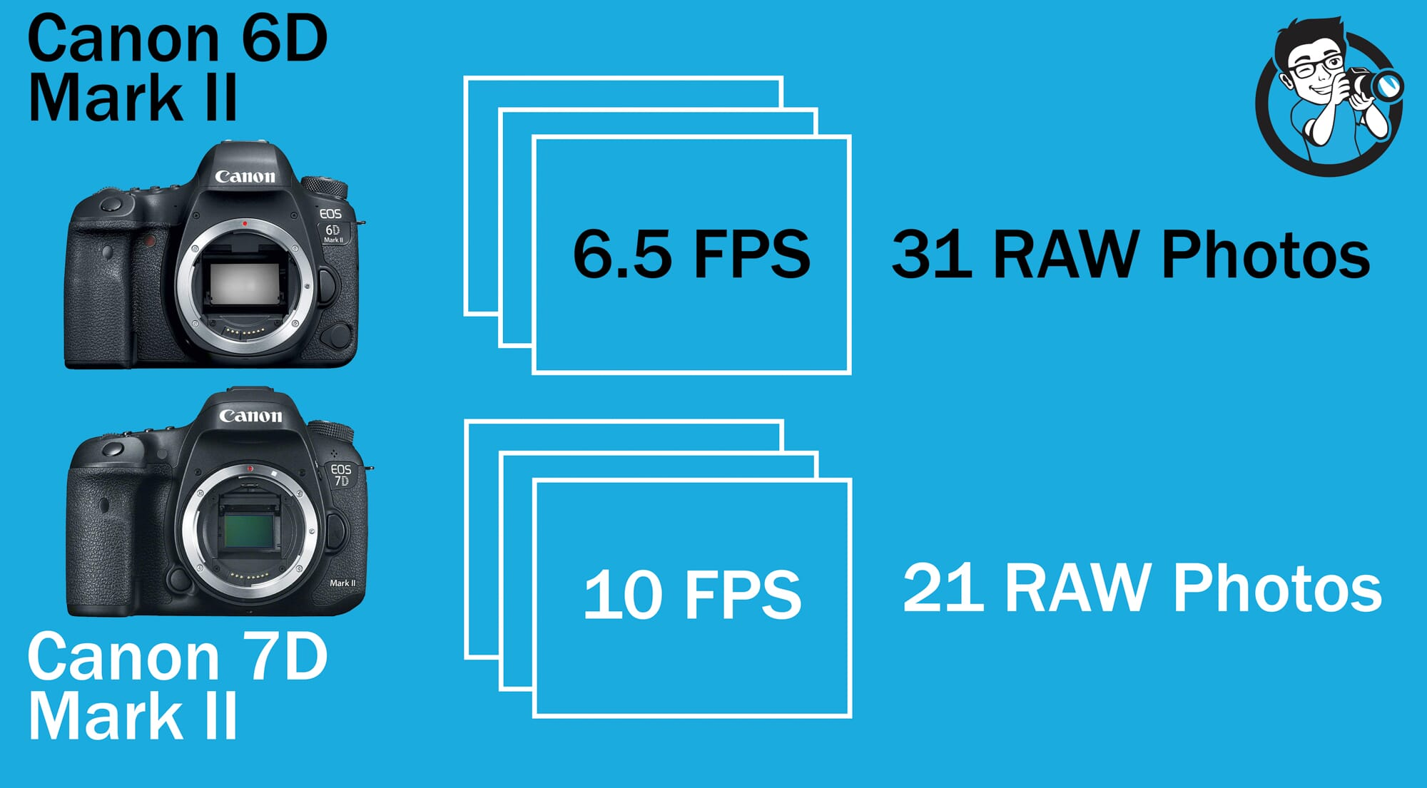 FPS rate comparison Canon 6D vs 7D